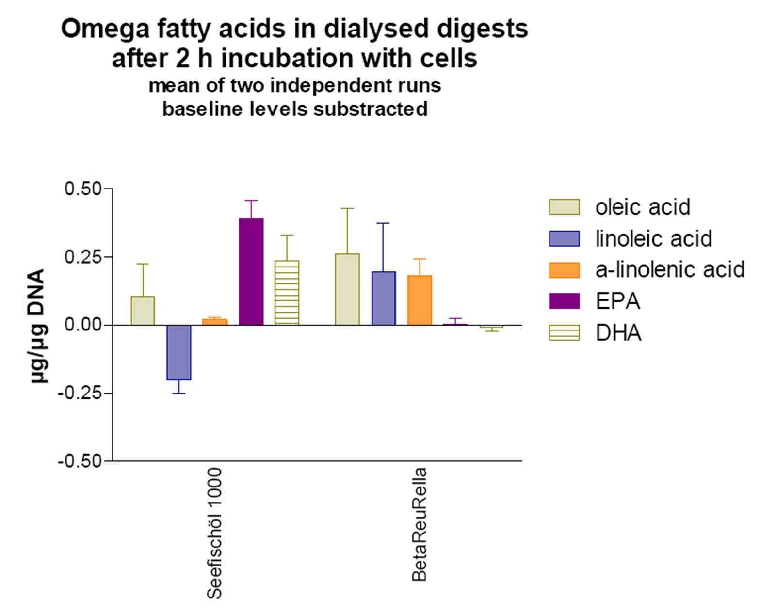Beta-Reu-Rella Bioverfügbarkeit von Omega Fettsäuren